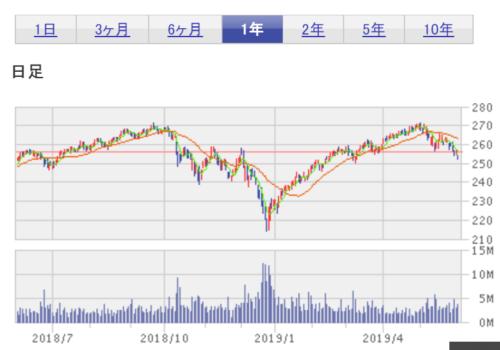 期間1年 S&P500