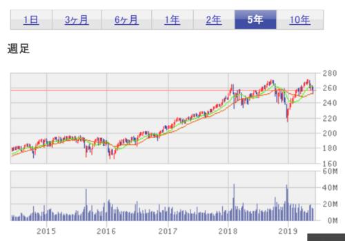 期間5年 S&P500