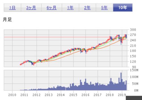 期間10年 S&P500