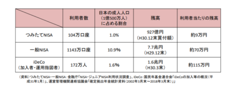 NISA、積み立てNISA、iDeCoの利用率