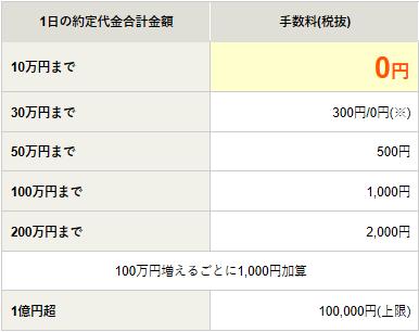 松井証券 手数料一覧