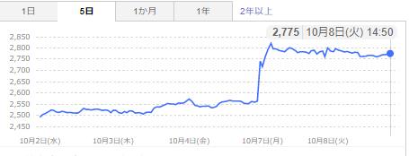 吉野家株価チャート
