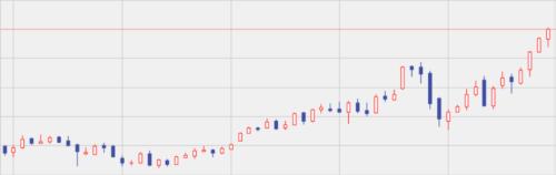 右肩上がりの株価